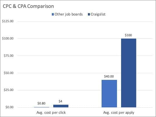 Bar chart showing CPC & CPA comparison for Craigslist vs other job boards